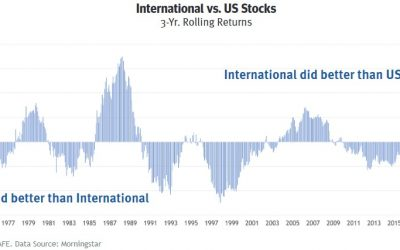 Investment Commentary – Second Quarter, 2021